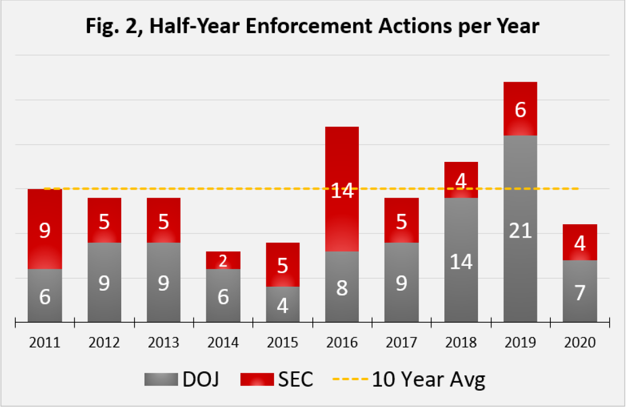 Fig. 2, Half-Year Enforcement Actions per Year